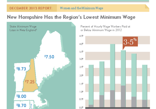Gender Matters: Women And The Minimum Wage