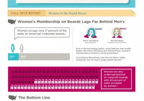 Gender Matters: Women In The Board Room