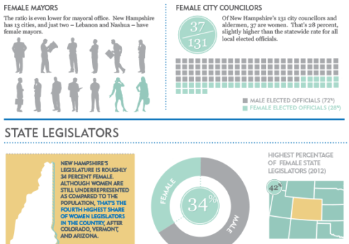 Gender Matters: Women In NH Government