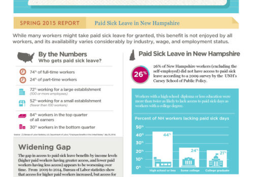 GM Spring 2015: Paid Sick Leave In NH