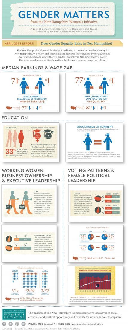 Gender Matters: Does Gender Equality Exist in NH?