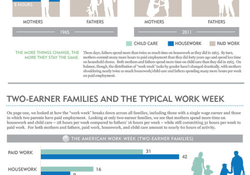Gender Matters: Employment & Family – The Evolving Work Week