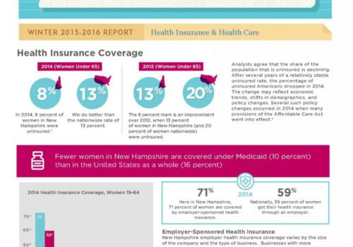 GM Winter 2015: Health Insurance & Health Care