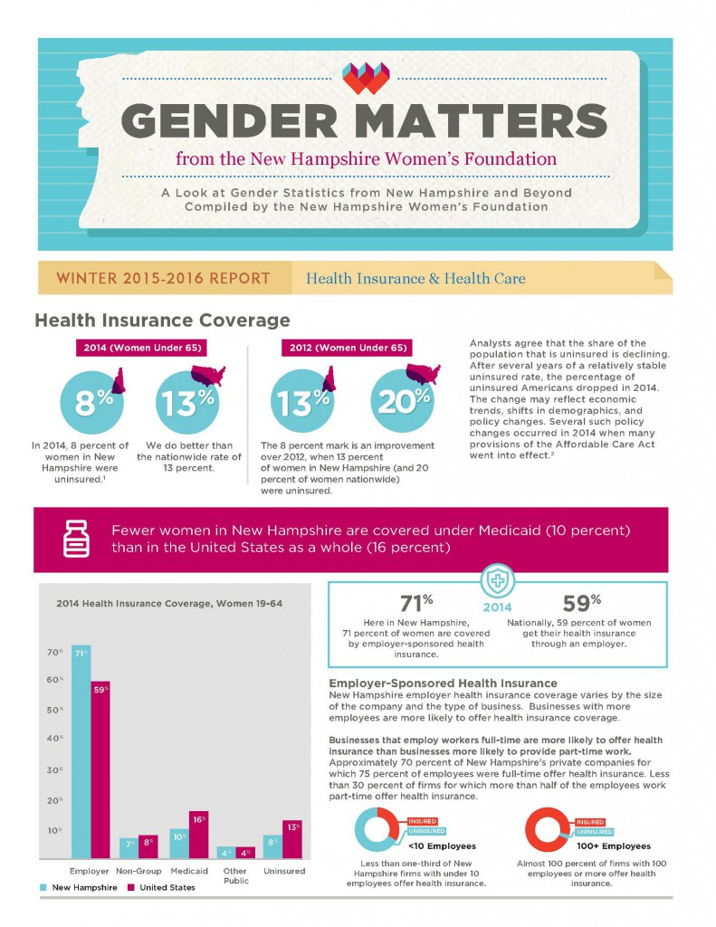 Gender Matters: Health Insurance & Health Care