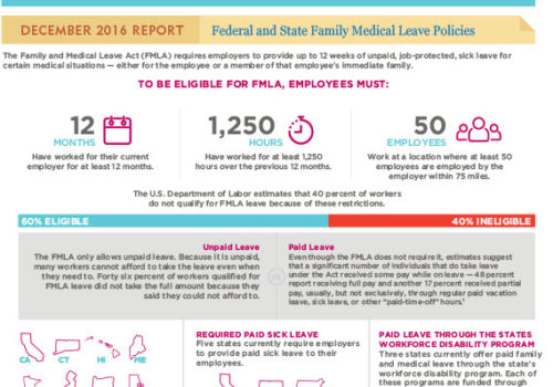 Gender Matters: Federal And State Family Medical Leave Policies