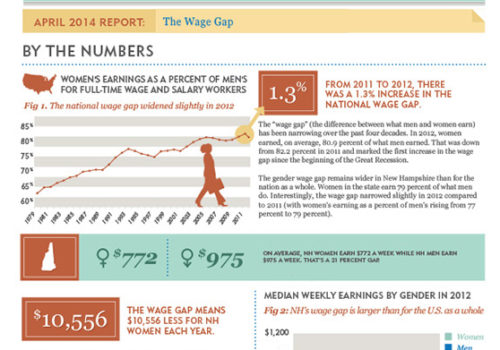 Gender Matters: The Wage Gap