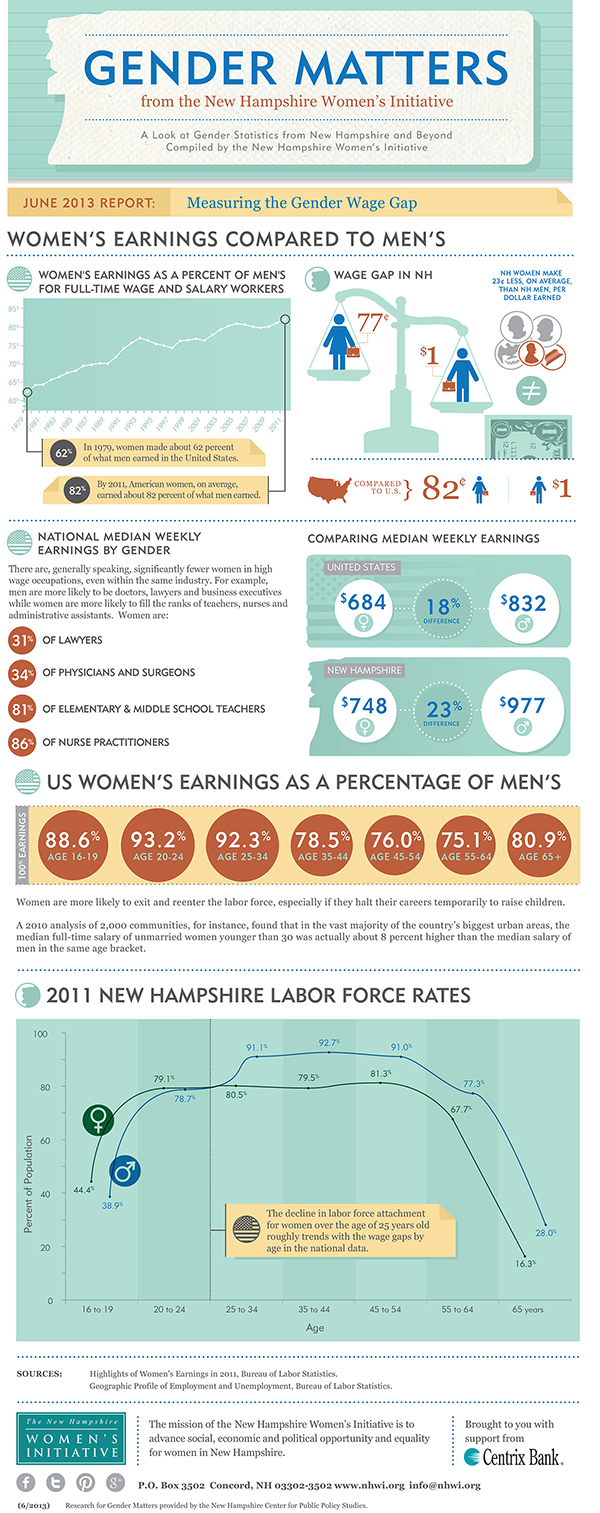Gender Matters: Measuring the Gender Wage Gap