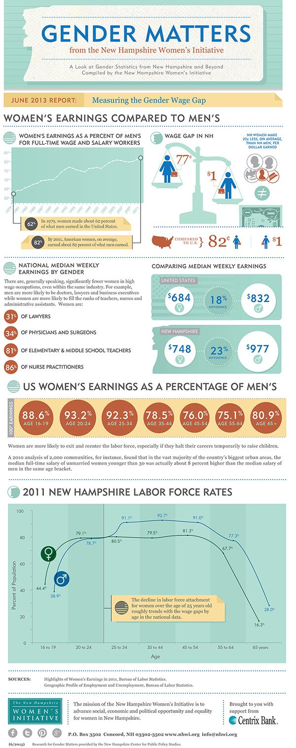 Gender Matters: Measuring the Gender Wage Gap