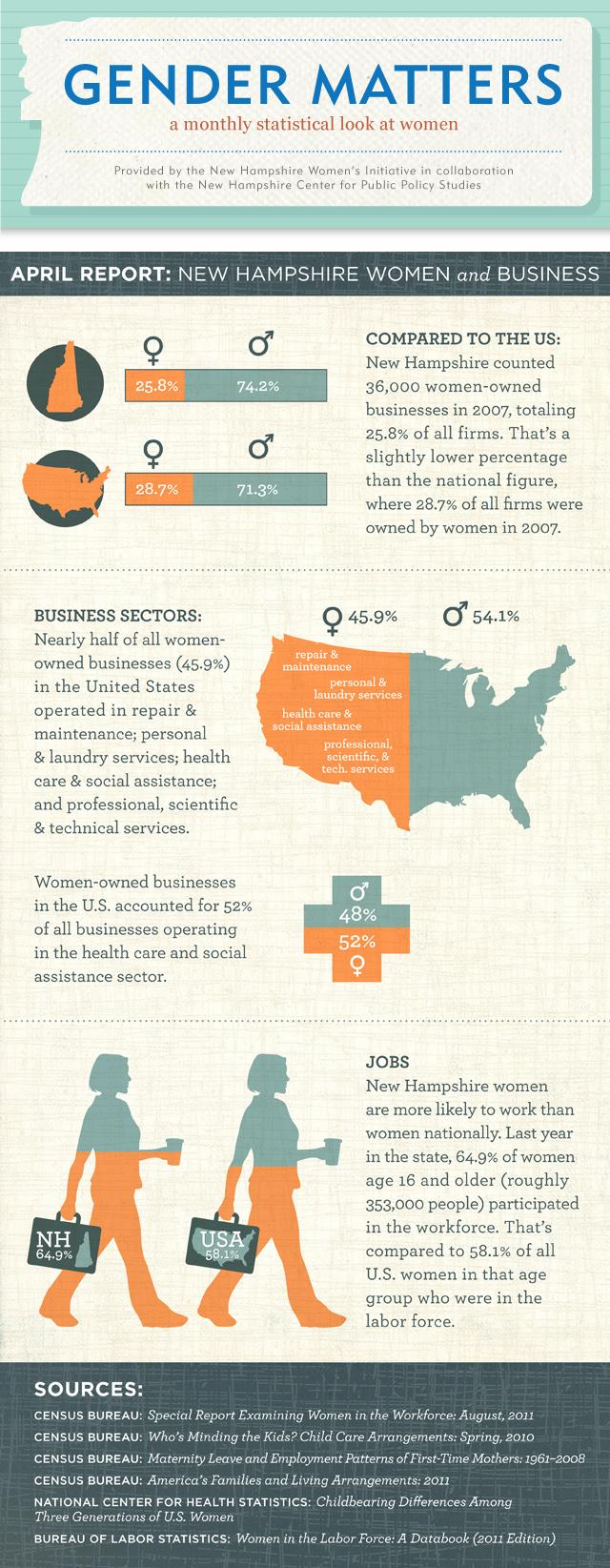 Gender Matters: NH Women & Business