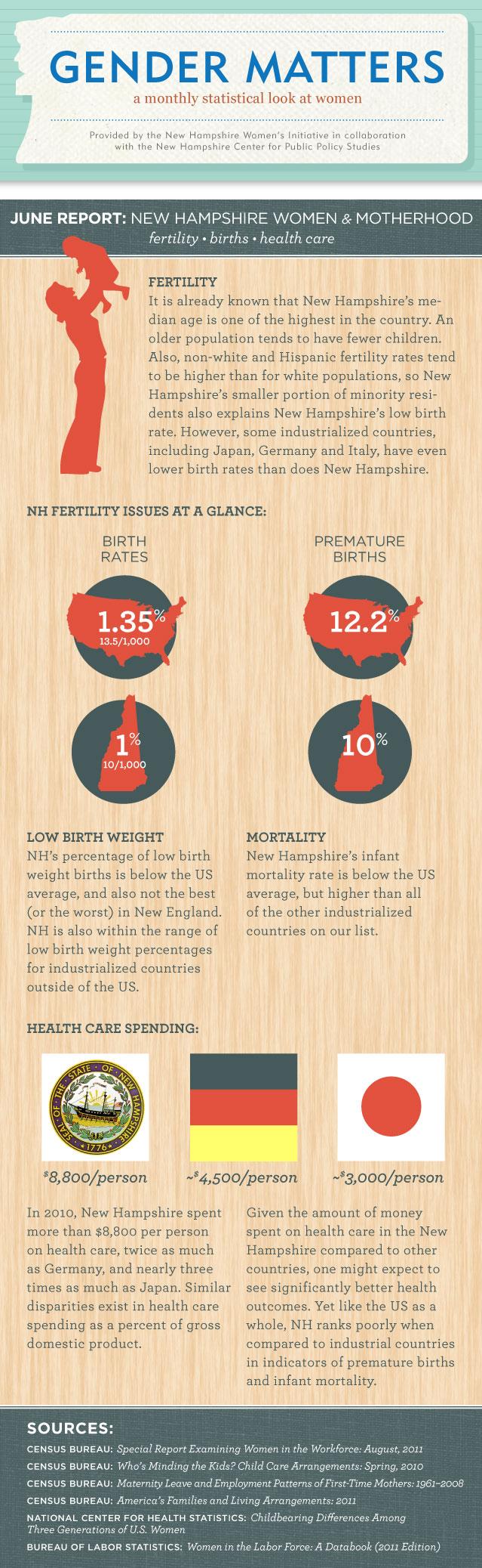 Gender Matters:  NH Women & Motherhood