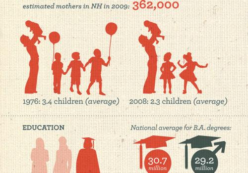 Gender Matters: NH Women & Their Lives