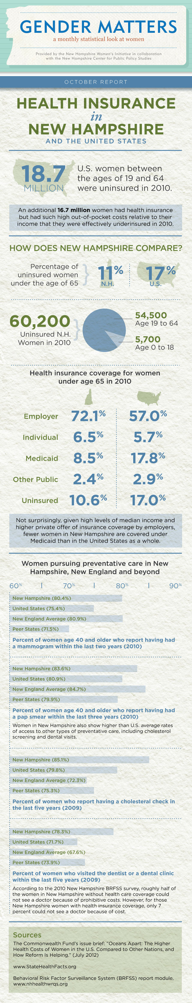 Gender Matters: Health Insurance in NH and the US