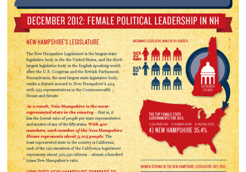 Gender Matters: Female Political Leadership In NH