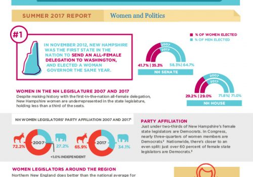 Gender Matters: Women And Politics