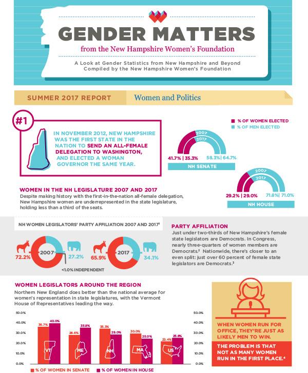 Gender Matters: Women and Politics