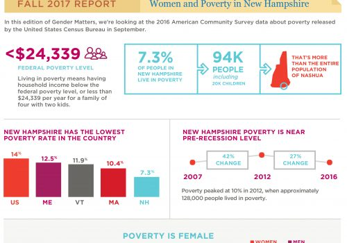 GM Fall 17: Women And Poverty In NH