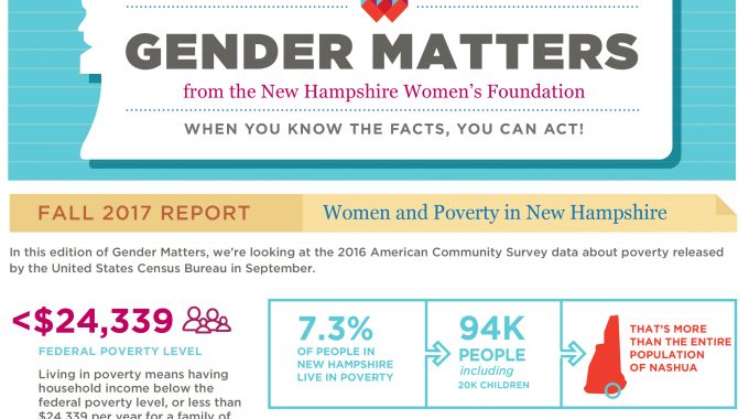 Gender Matters: Women And Poverty