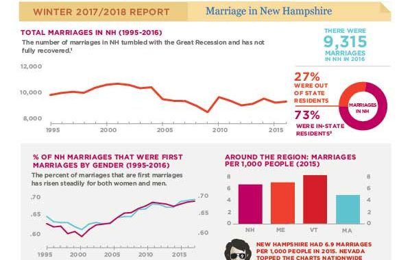 Gender Matters: Marriage In NH