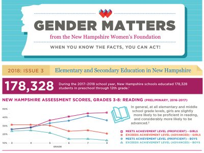 Gender Matters: Elementary And Secondary Education