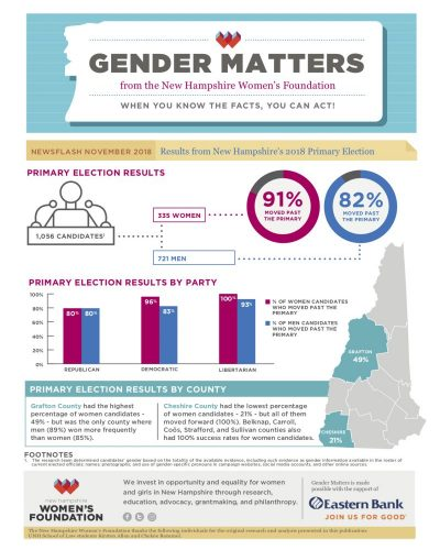 Gender Matters: Newsflash November 2018