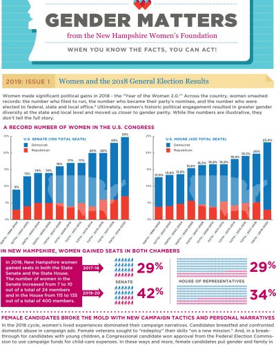 Gender Matters: Women And 2018 General Election Results