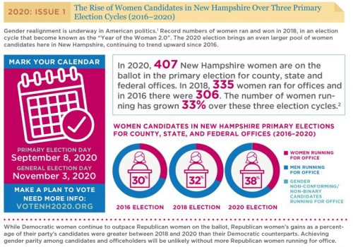 GM 2020 Issue 1: The Rise Of Women Candidates In New Hampshire Over Three Primary Election Cycles (2016–2020)