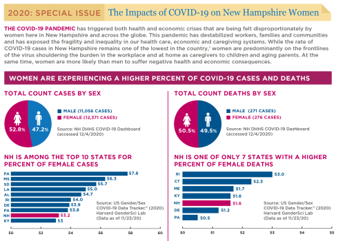 GM 2020 Special Issue: The Impacts Of COVID-19 On New Hampshire Women